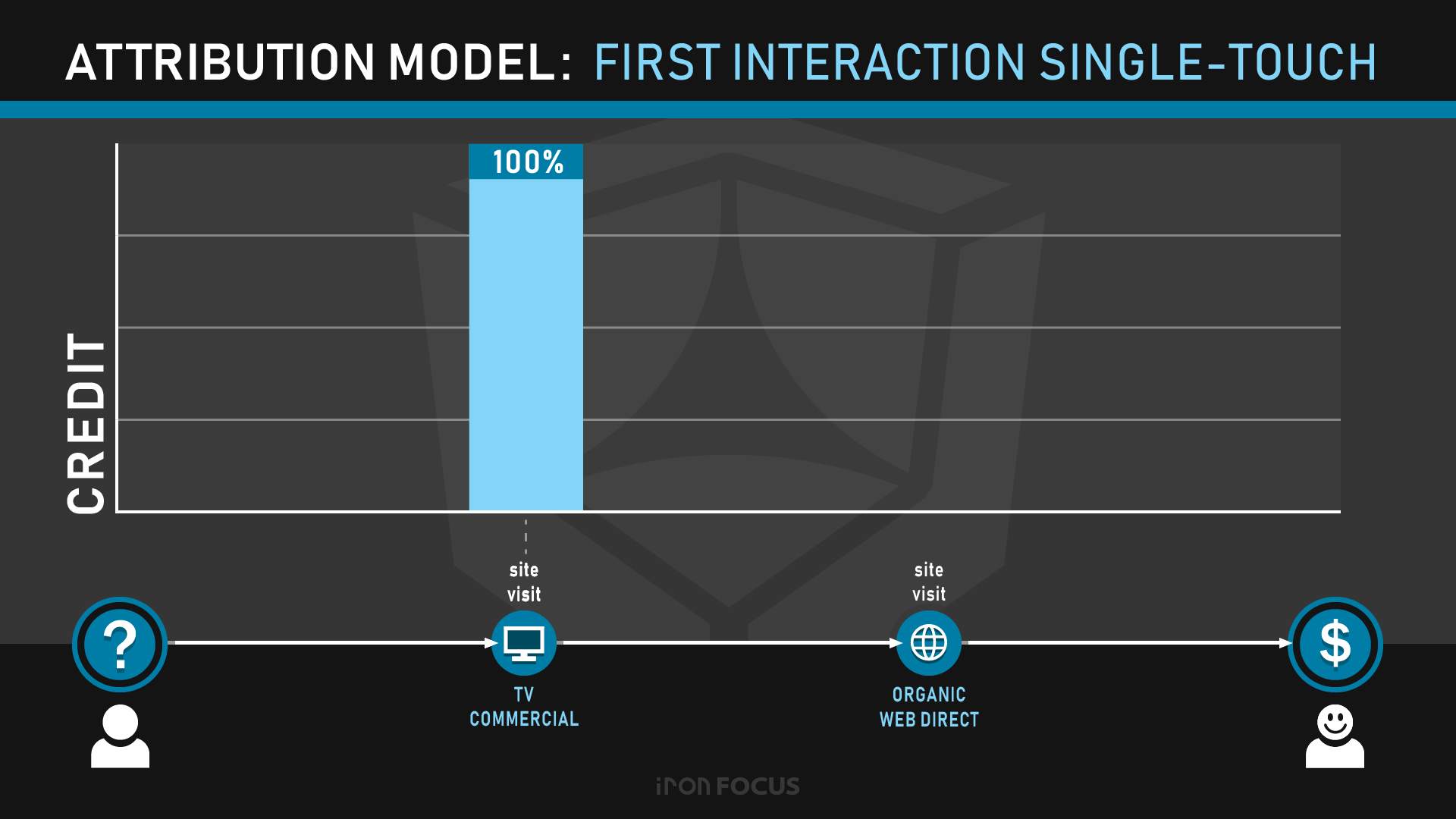 Attribution Model: First Interaction Single-Touch