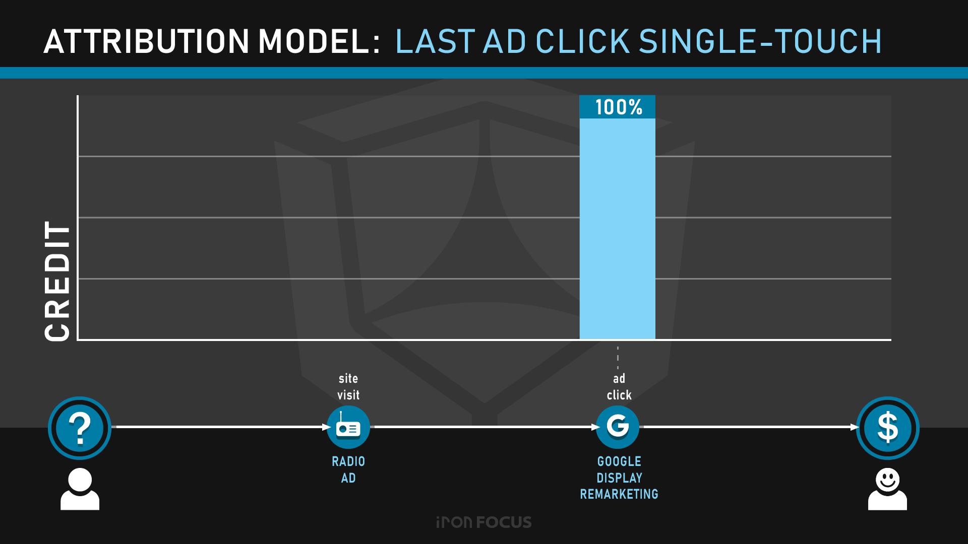 Attribution Model: Last Ad Click Single-Touch