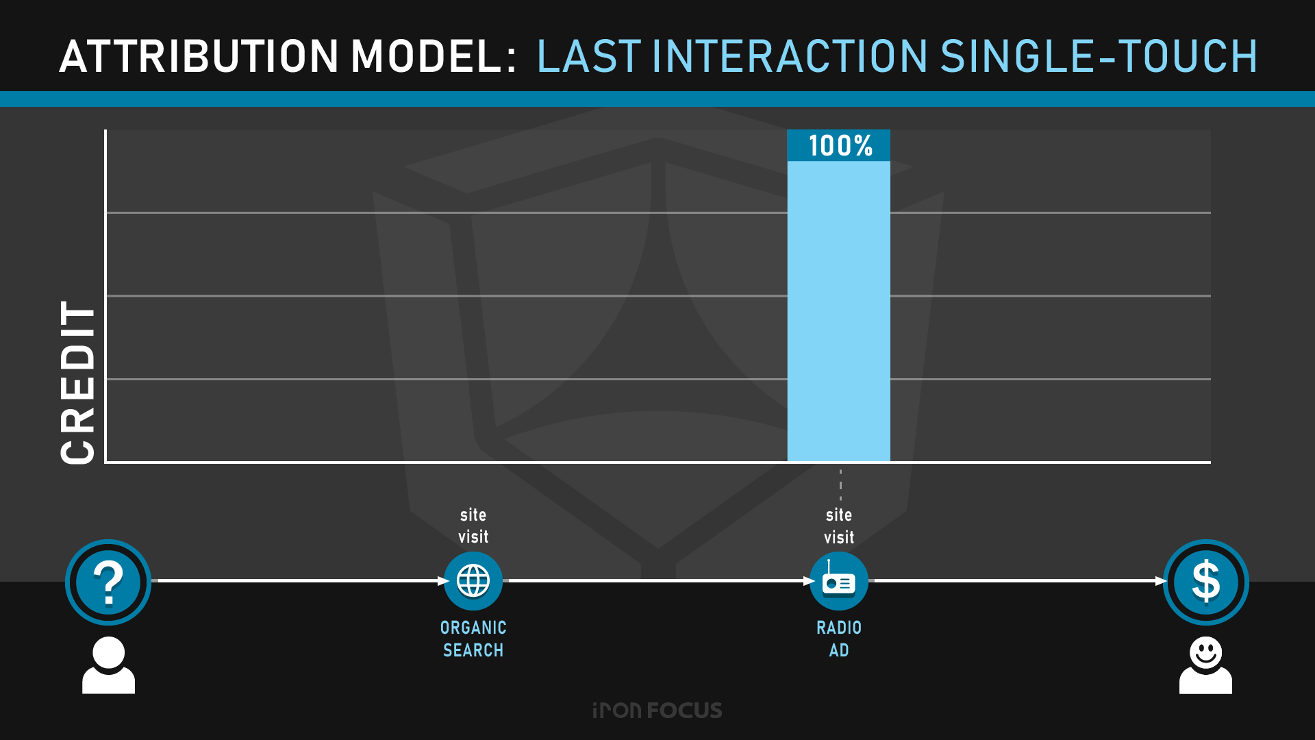 Attribution Model: Last Interaction Single-Touch