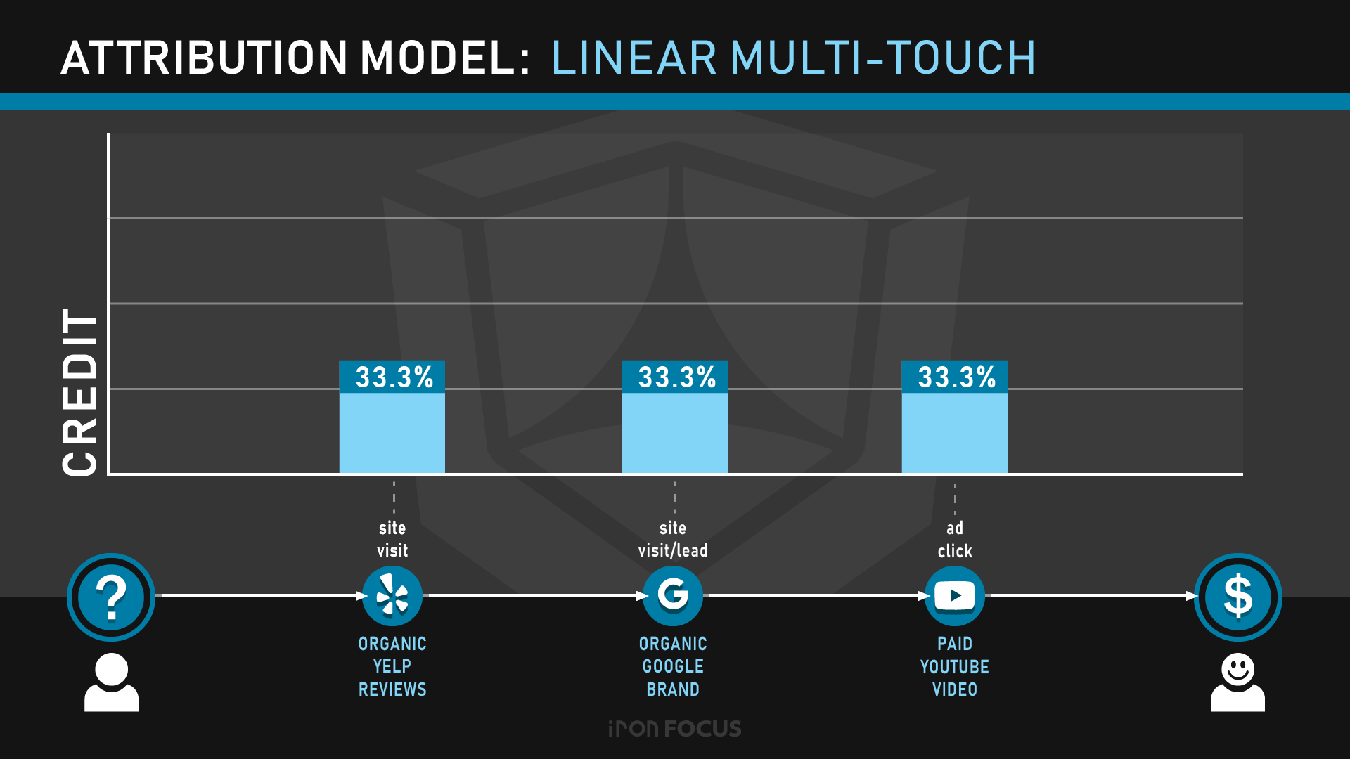 Attribution Model: Linear Multi-Touch