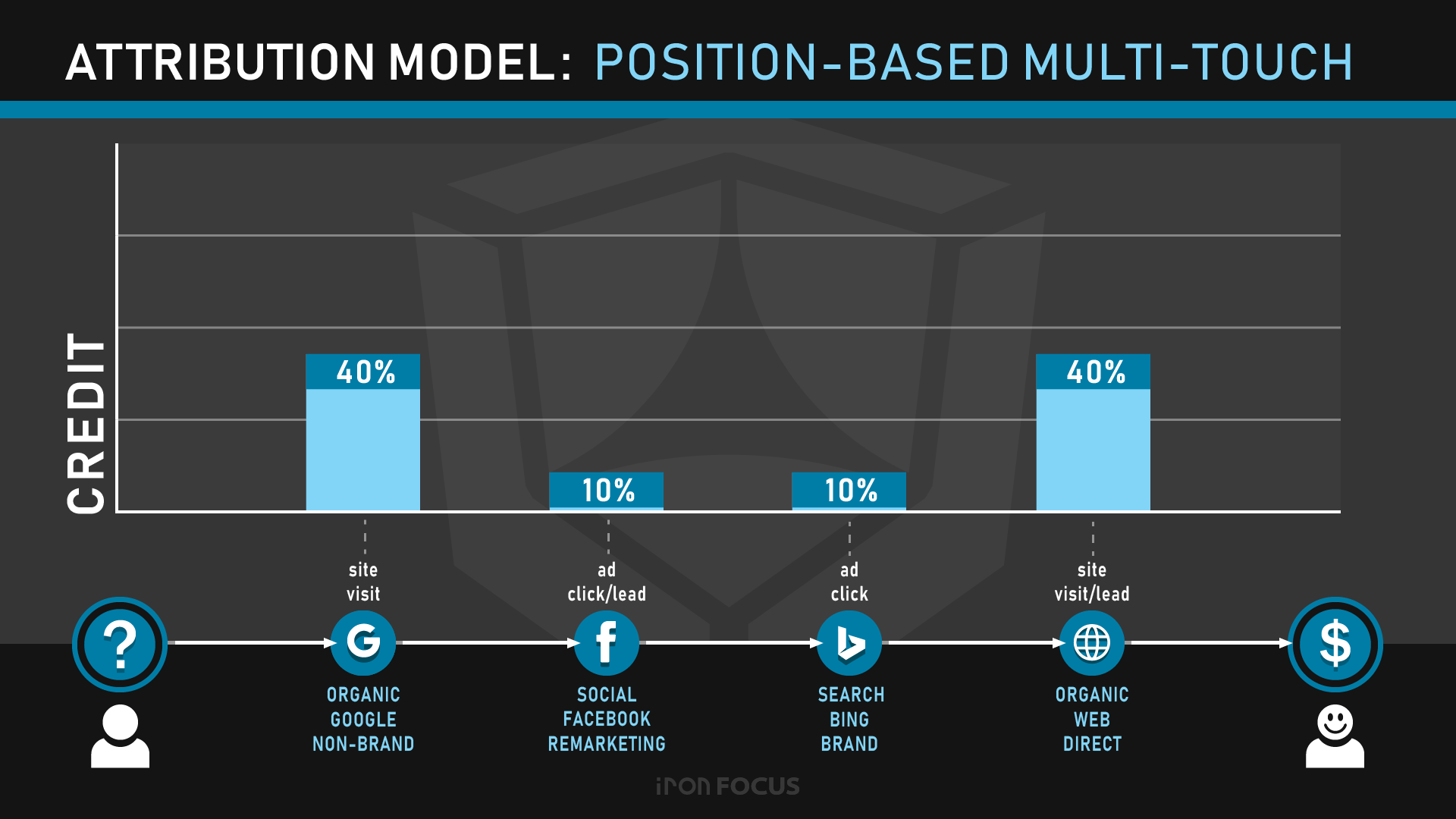 Attribution Model: Position-Based Multi-Touch