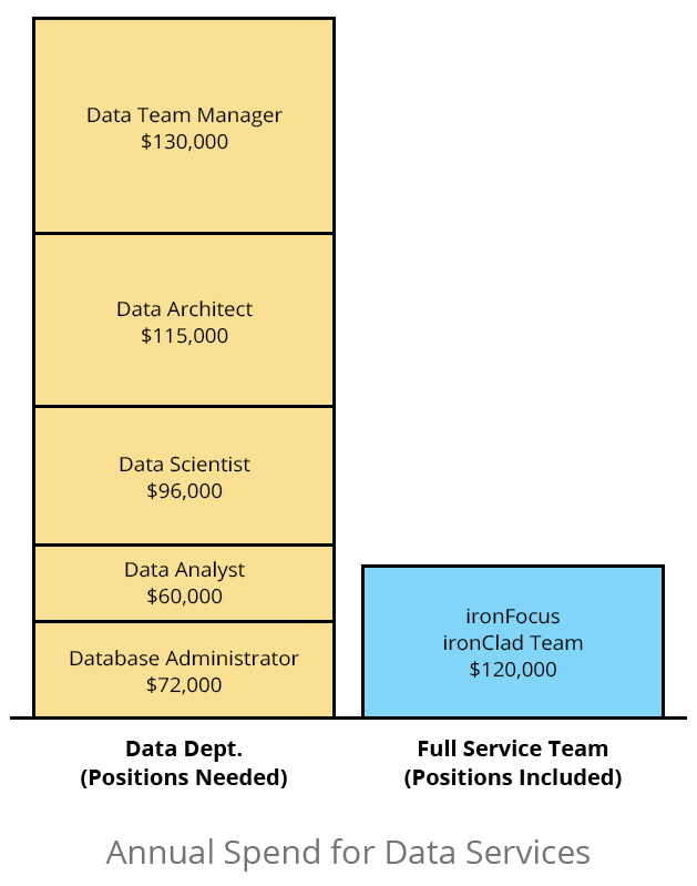 data team value
